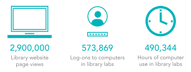 sdsu library innovation did you know stats