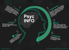 psych info resources for journals, records, global, interdisciplinary, books, dissertations