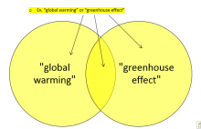 """Global warming"" or ""greenhouse effect"" venn diagram"