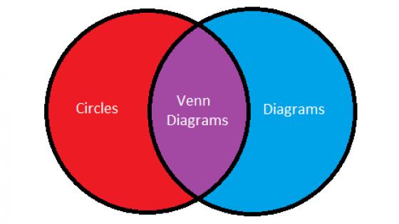 venn diagram- circle and diagrams